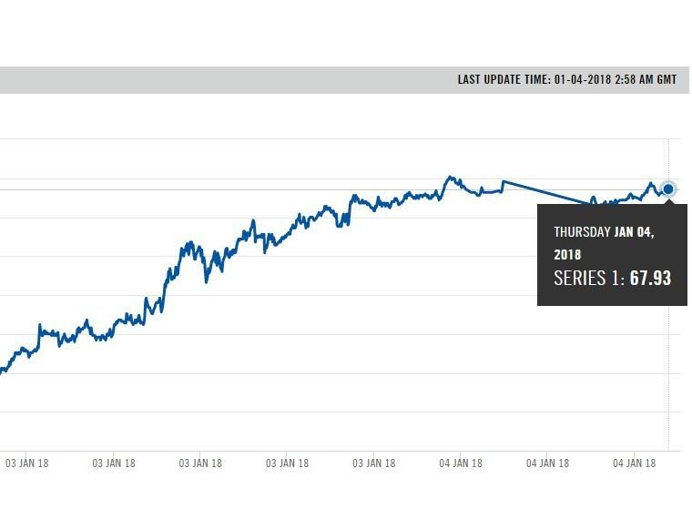 Цена нанефть Brent превысила $68 долларов забаррель