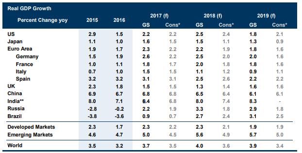 Предполагается стремительный рост ВВП РФ - Goldman Sachs