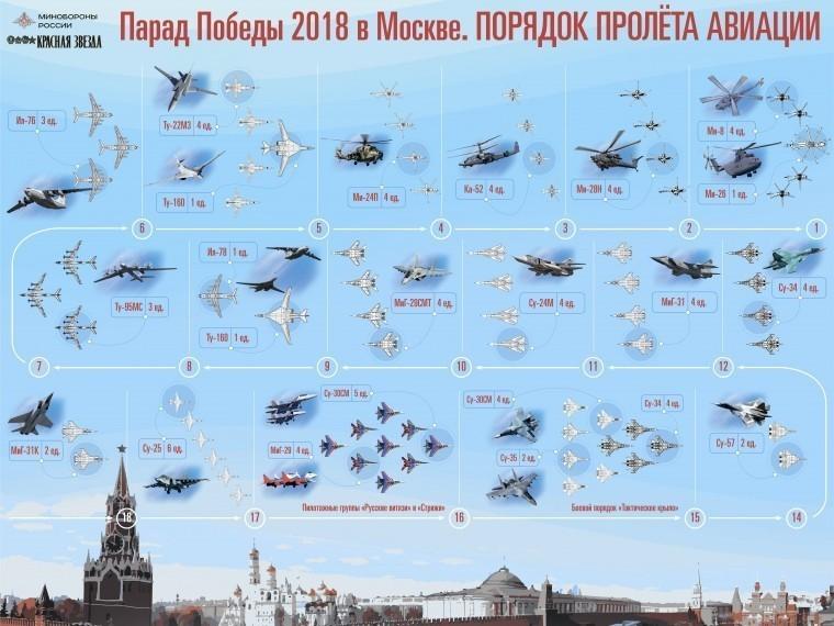 минобороны раскрыли секреты парада победы москве